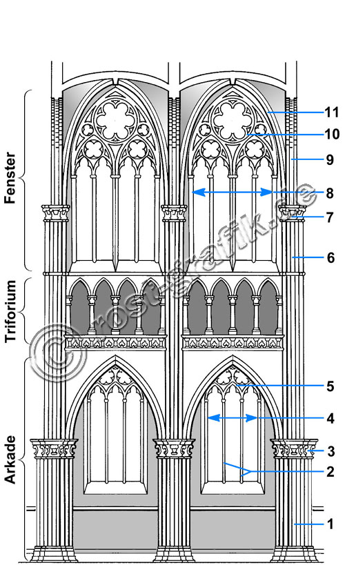 bauwerke gotik gotische kathedrale wandgliederung innen. Black Bedroom Furniture Sets. Home Design Ideas